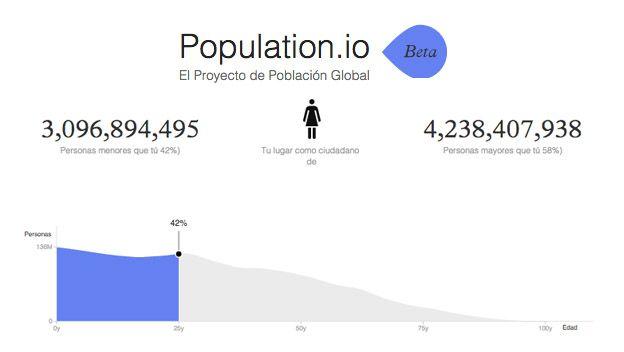 population.io