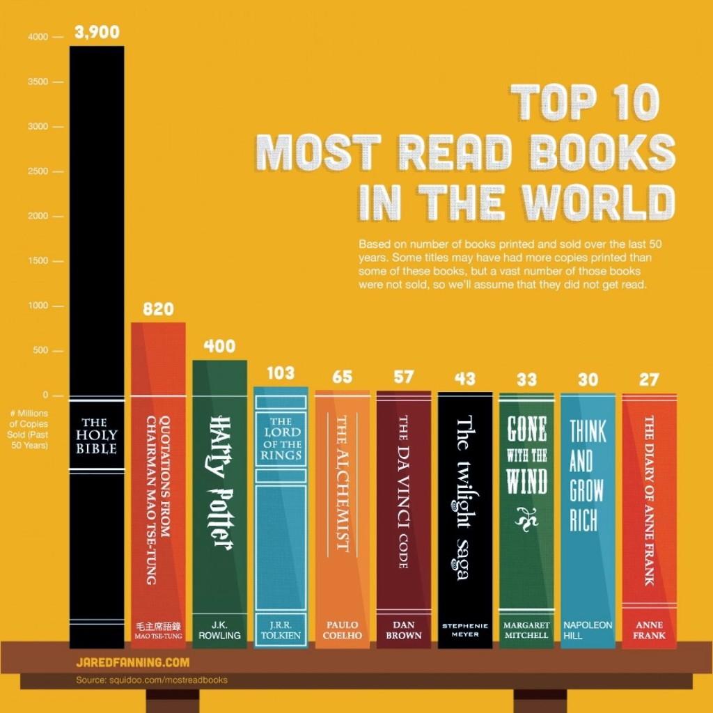 100 mejores libros