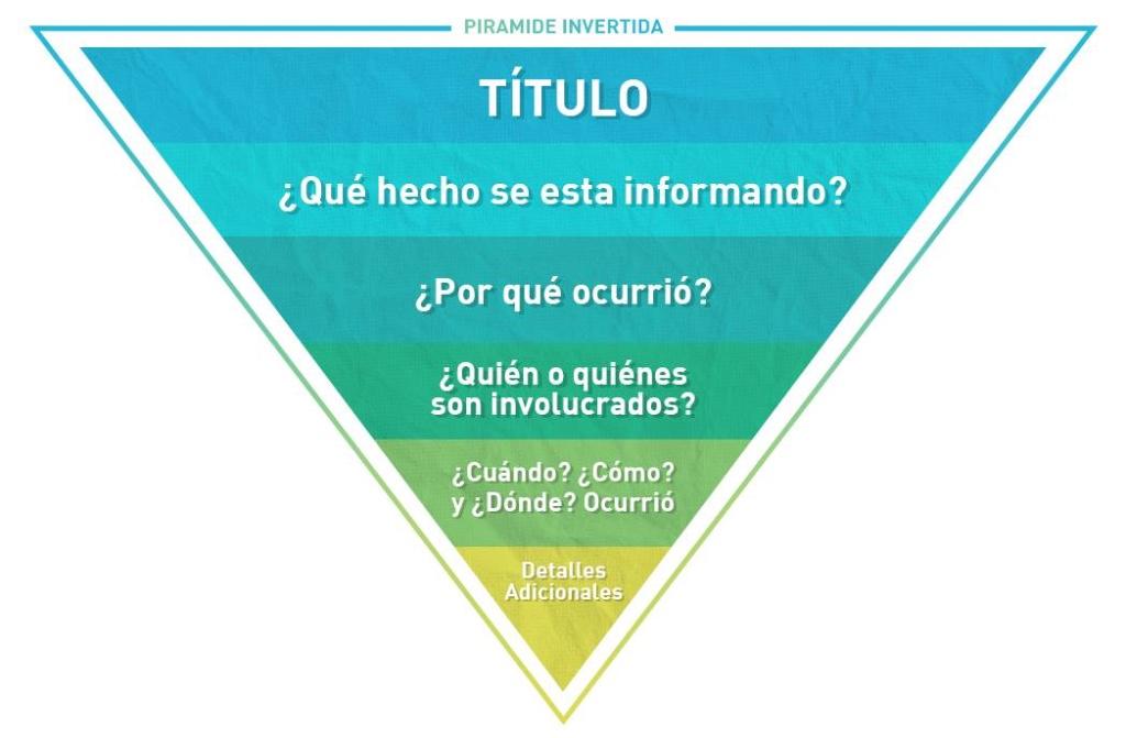 pirámide invertida
