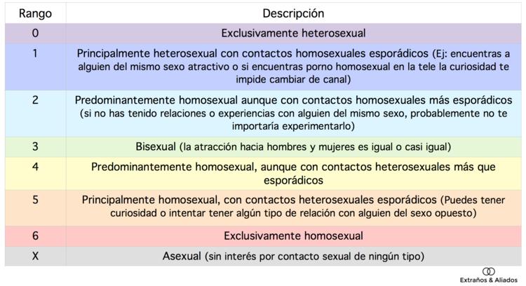 Resultat d'imatges de kinsley bisexuales