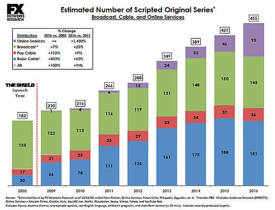 series transmitidas en 2016