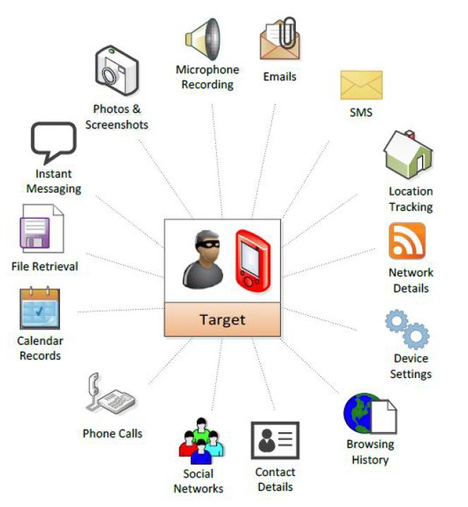 software de espionaje esquema