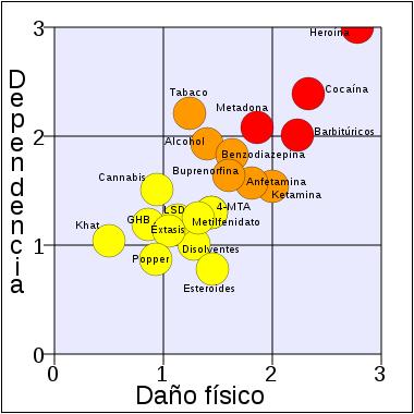 danos y dependencia que causan las drogasdependencia tabla