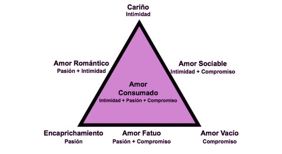 piramide tipos de relaciones de pareja