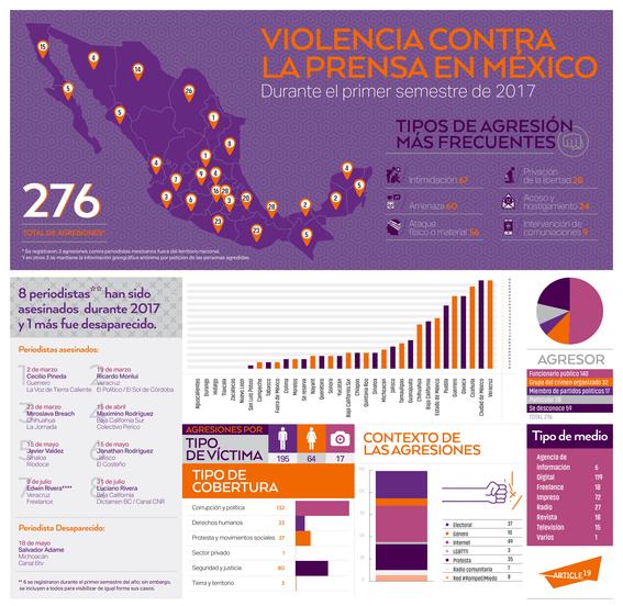 cdmx violencia contra periodistas 1