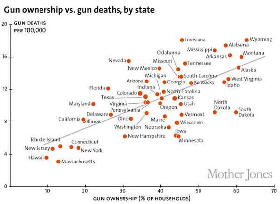 uso de armas en estados unidos 3