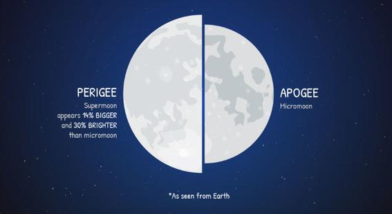 como ver la superluna del ano 1
