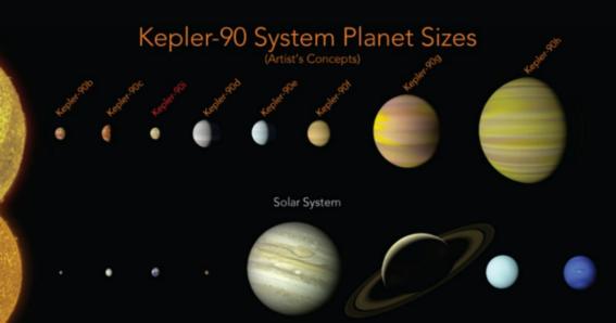 nada descubre planeta kepler 90i 80g 2