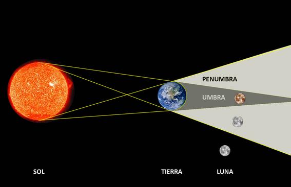 primer eclipse lunar del 2018 2
