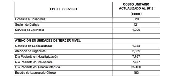 altos precios de hospitales en mexico 1