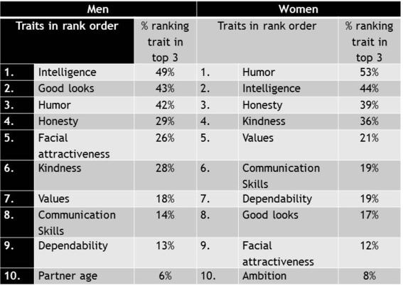 hombres y mujeres los prefieren inteligentes aunque digan que no 2