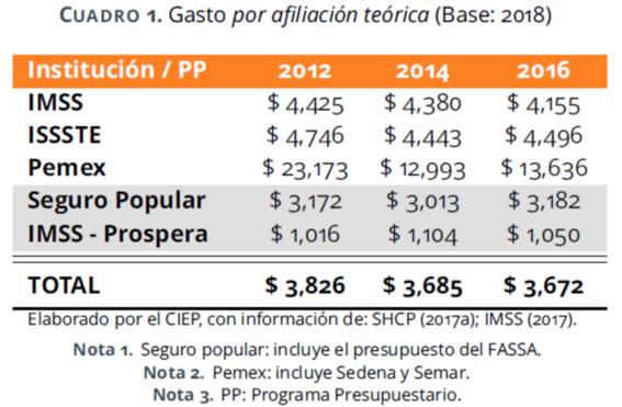 gastos de salud en mexico 1