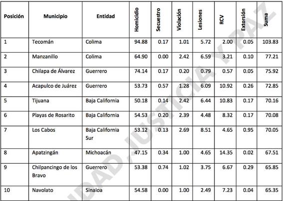 tecoman es el municipio mas violento de mexico 1