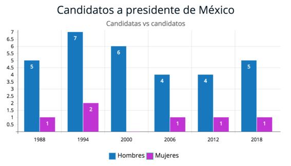 participacion de la mujer en la politica mexicana 5