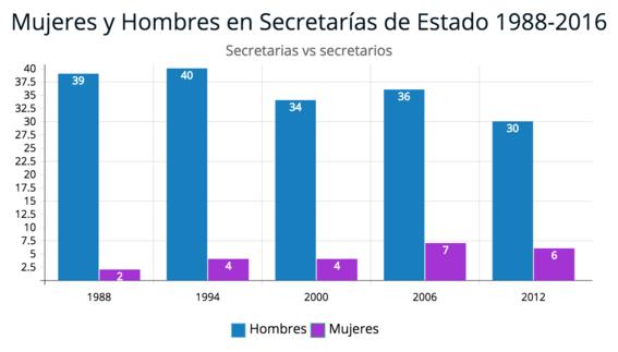 participacion de la mujer en la politica mexicana 6