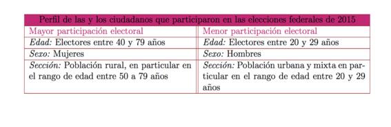 participacion de la mujer en la politica mexicana 2