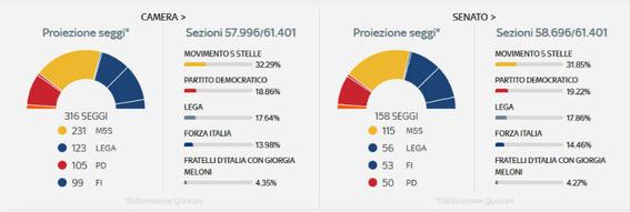 italia ingobernable 1
