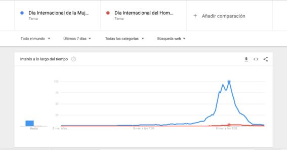 aumenta busqueda sobre dia del hombre en google 1