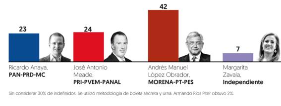 encuesta elecciones mexico 2018 2