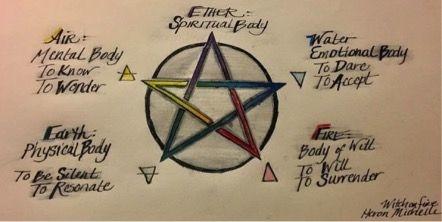 heron michelle pentagrama 3