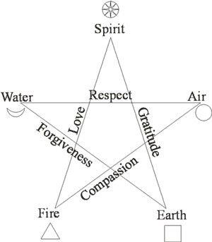 heron michelle pentagrama 2