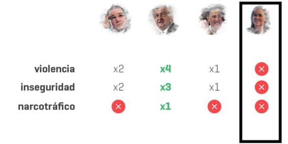 de que hablan los candidatos presidenciales 3