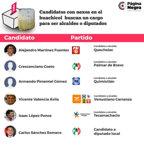 lideres del huachicol se infiltran en elecciones estatales puebla 2