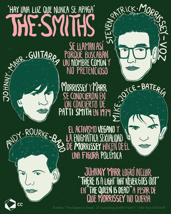 infografia de the smiths 1