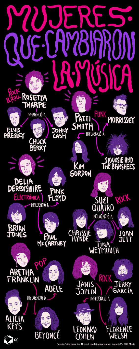 infografia mujeres que cambiaron la musica 1
