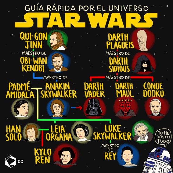 guia rapida de star wars 1