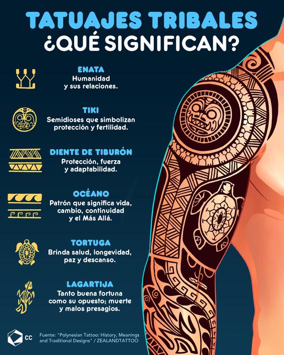 infografia del significado de los tatuajes tribales 1