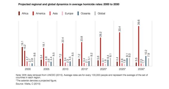 mexico el segundo pais con mas homicidios en el mundo 2