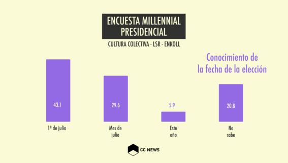 encuesta de participacion de jovenes millennials en elecciones 2018 1