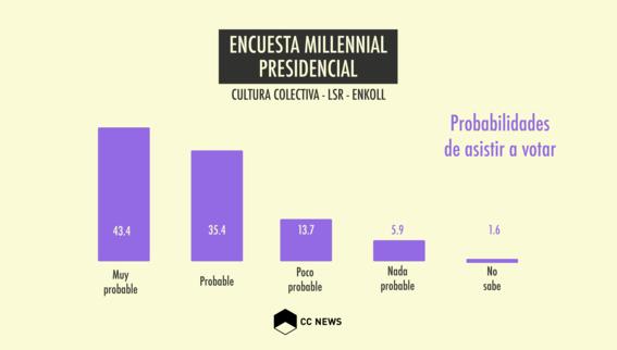 encuesta de participacion de jovenes millennials en elecciones 2018 2