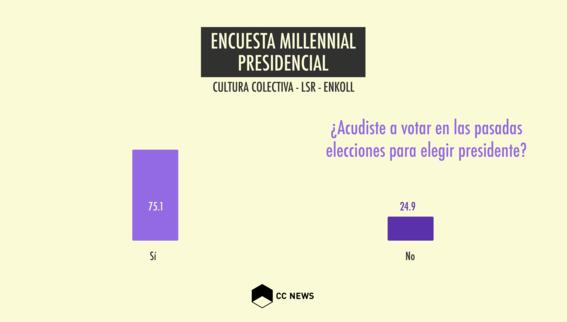 encuesta de participacion de jovenes millennials en elecciones 2018 3
