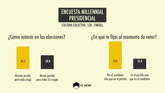 millennials no saben por quien votar 3