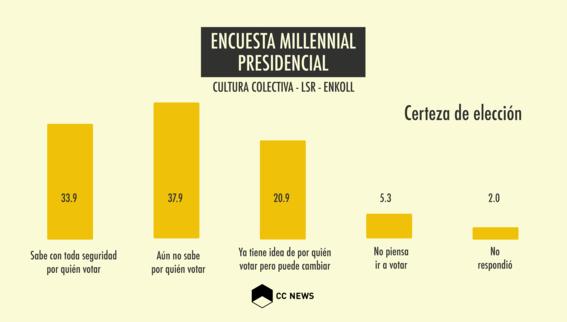 millennials no saben por quien votar 2
