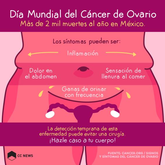 dia mundial del cancer de ovario 1