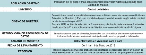encuesta candidatos de la ciudad de mexico 2