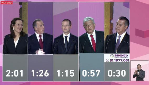 segundo debate presidencial mexico 2018 1