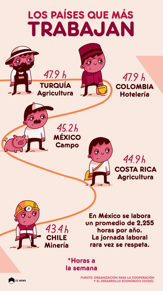 paises que mas trabajan 1