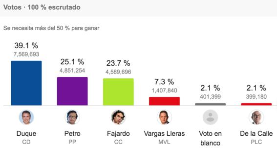 quien gano la primera vuelta de las elecciones en colombia 1