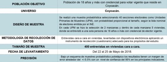 encuesta elecciones coyoacan en la cdmx 2