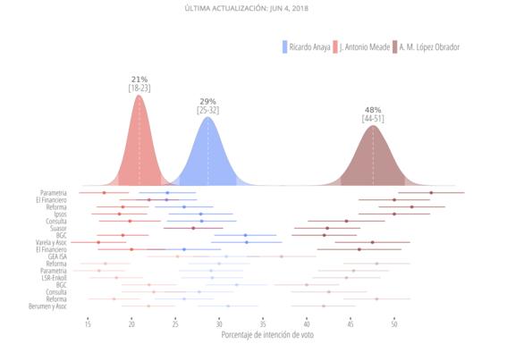 promedio encuestas elecciones 2018 2