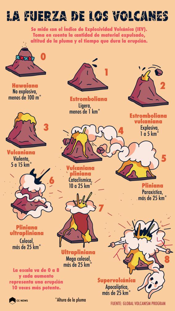 como se mide la fuerza de los volcanes 1