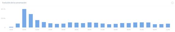sentesis herramienta para medir menciones de candidatos en twitter 2