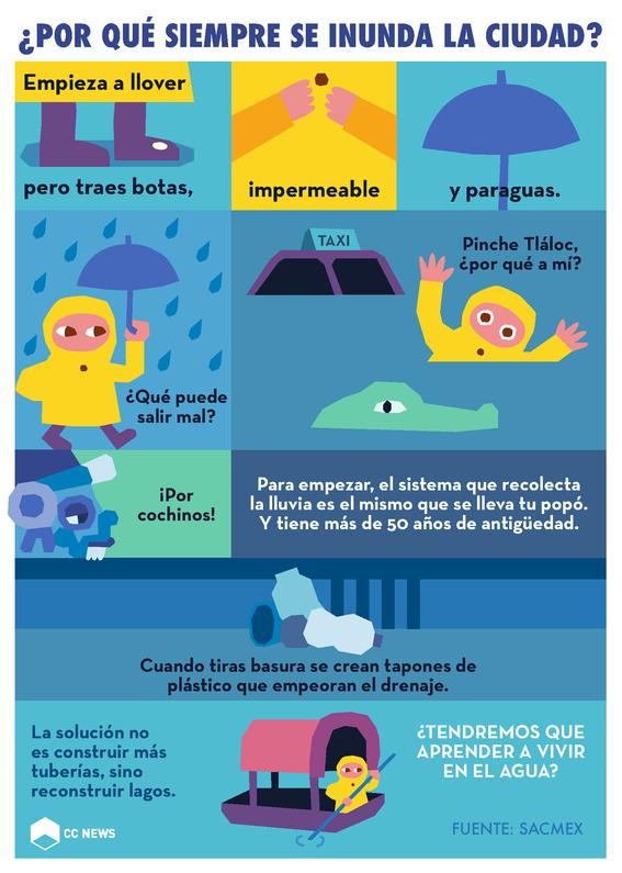 inundacion lluvia ciudad 1