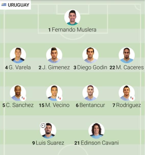 analisis del partido entre uruguay y arabia mundial 1
