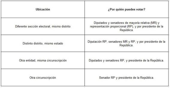 las casillas especiales en las elecciones 2