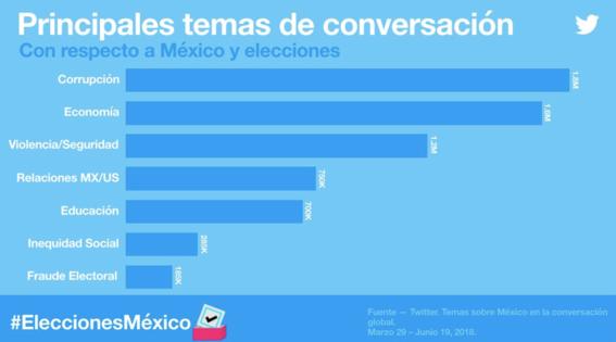 los temas mas tuiteados en elecciones 2018 3
